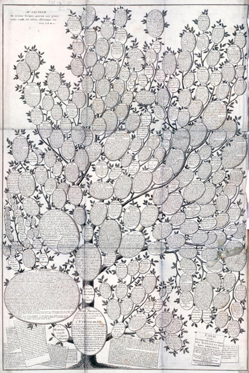 Abb. 9: F. G. Roth, Enzyklopädie Diderot